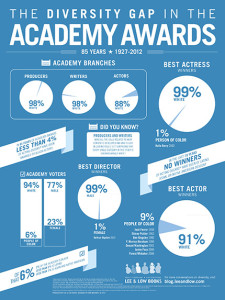 The Diversity Gap in the Academy Awards (1927-2012)