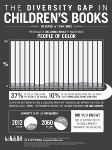 Diversity Gap in Children's Literature (1994-2012)