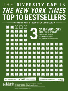 The Diversity Gap in the New York Times Top Ten Bestsellers List