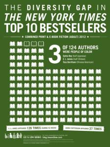 The Diversity Gap in the New York Times Top Ten Bestsellers List